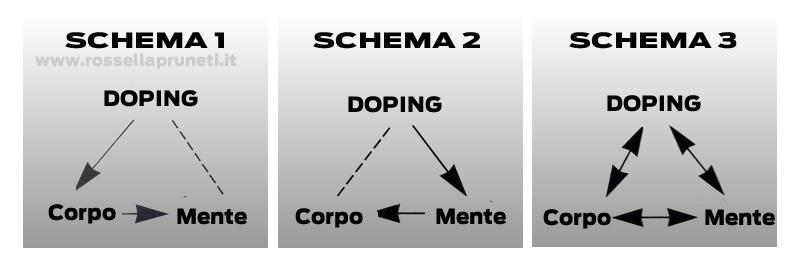 relazione mente corpo e doping